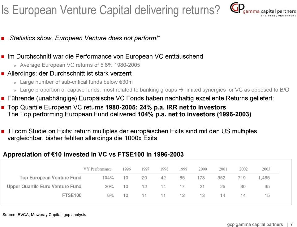 as opposed to B/O Führende (unabhängige) Europäische VC Fonds haben nachhaltig exzellente Returns geliefert: Top Quartile European VC returns 1980-2005: 24% p.a. IRR net to investors The Top performing European Fund delivered 104% p.