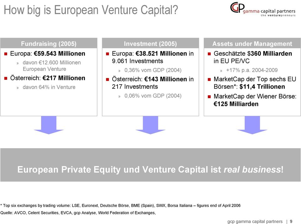 agement Geschätzte $360 Milliarden in EU PE/VC» +17% p.a. 2004-2009 MarketCap der Top sechs EU Börsen*: $11,4 Trillionen MarketCap der Wiener Börse: 125 Milliarden European Private Equity und Venture Capital ist real business!
