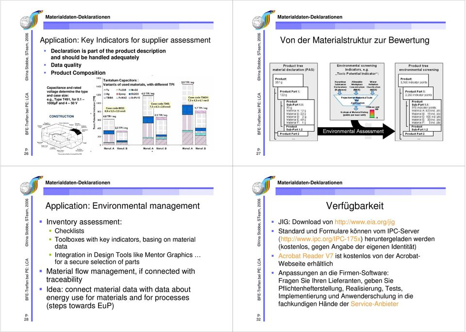 1 1000µF and 4 50 V 26 27 Application: Environmental management Inventory assessment: Checklists Toolboxes with key indicators, basing on material data Integration in Design Tools like Mentor