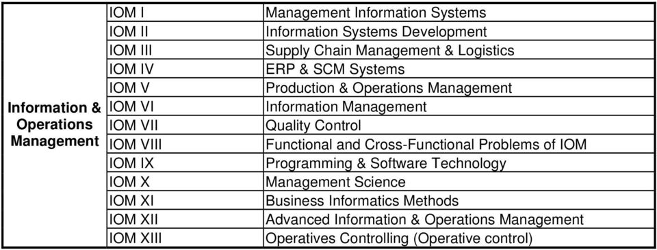 Operations Management Information Management Quality Control Functional and Cross-Functional Problems of IOM Programming & Software