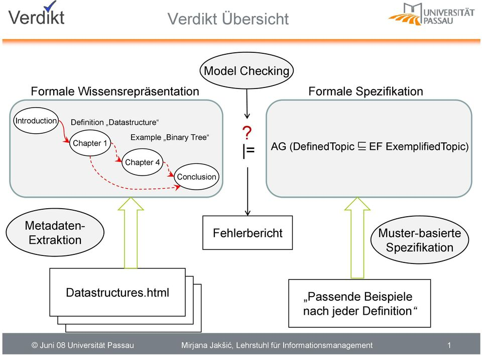 AG (DefinedTopic EF ExemplifiedTopic) = Metadaten- Extraktion Fehlerbericht Muster-basierte Spezifikation