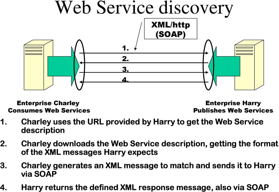 Charley uses the URL provided by Harry to get the Web Service description 2.