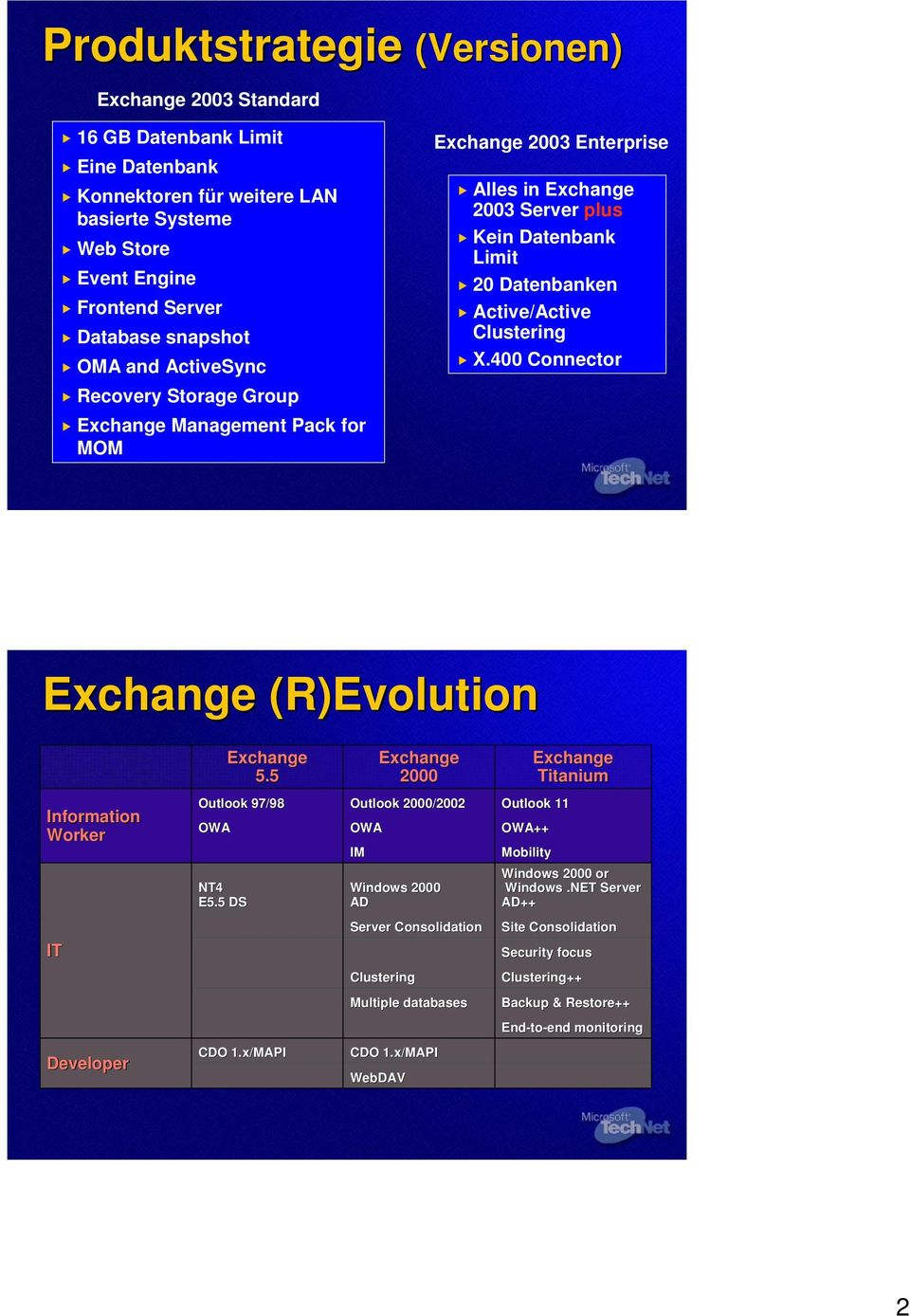 400 Connector Exchange (R)Evolution( Exchange 5.5 Exchange 2000 Exchange Titanium Information Worker Outlook 97/98 OWA NT4 E5.