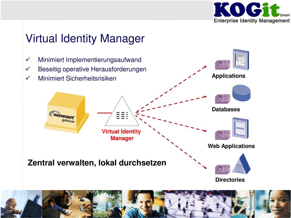 Sicherheitsrisiken Applications Databases Virtual Identity