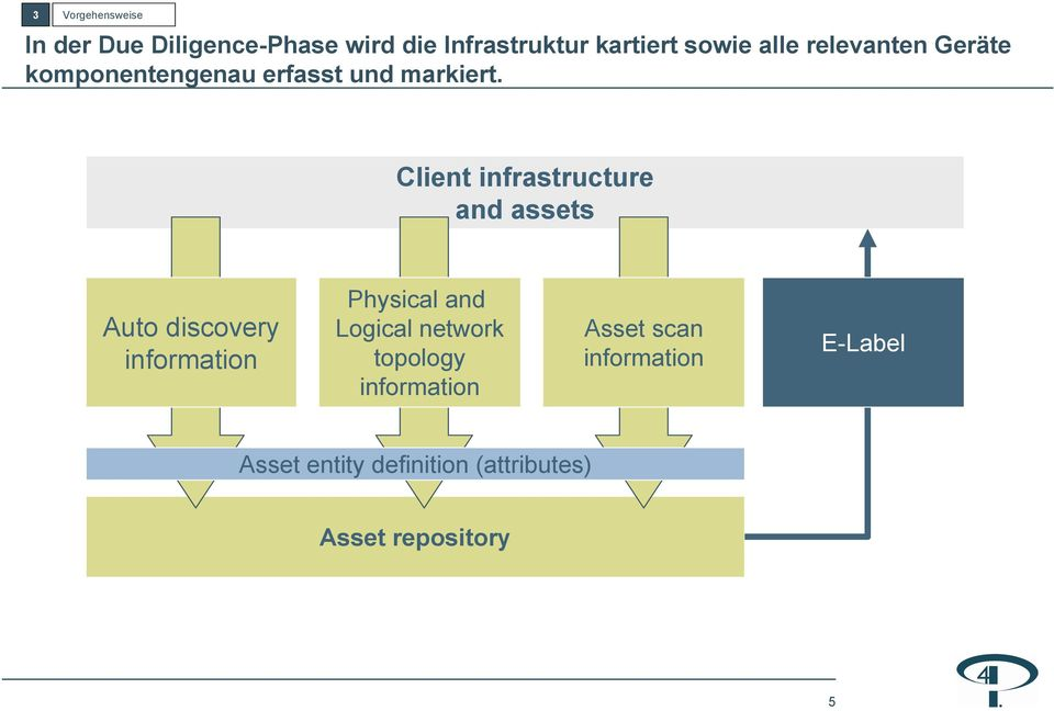 Client infrastructure and assets Auto discovery information Physical and Logical