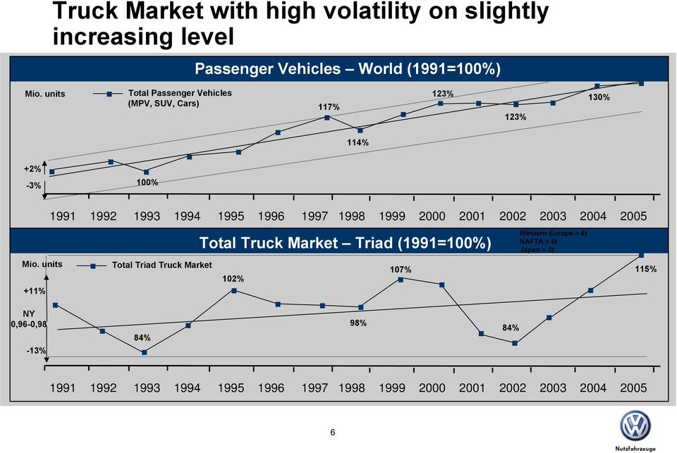 1999 2000 2001 2002 2003 2004 2005 Total Truck Market Triad (1991=100%) Western Europe > 6t NAFTA > 6t Japan > 3t Mio.