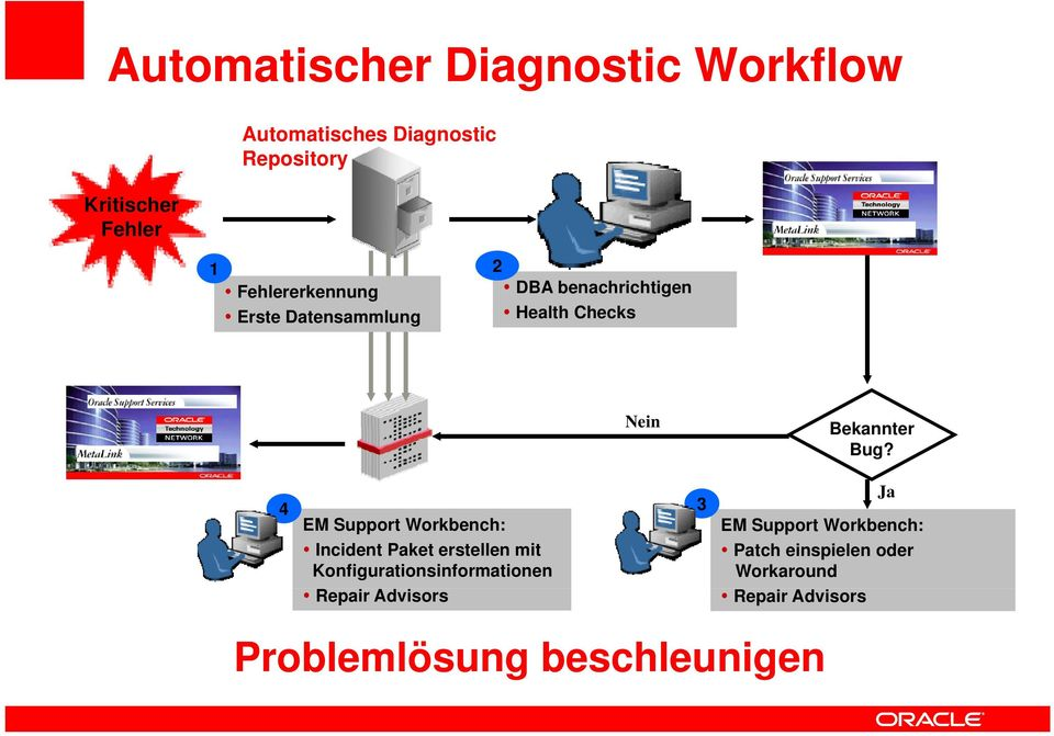 4 EM Support Workbench: Incident Paket erstellen mit Konfigurationsinformationen Repair