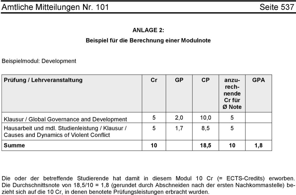 GPA Klausur / Global Governance and Development,0 10,0 Hausarbeit und mdl.