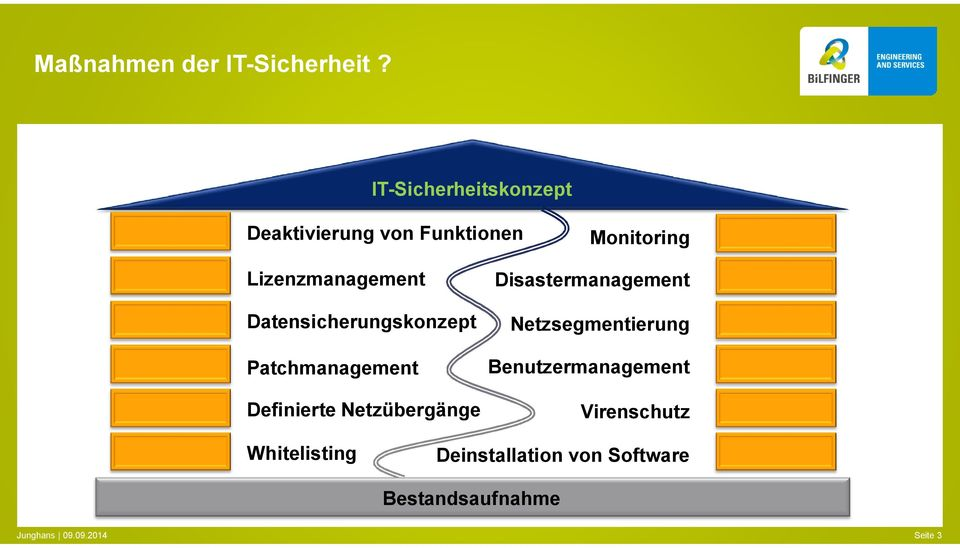Lizenzmanagement Datensicherungskonzept Patchmanagement Definierte