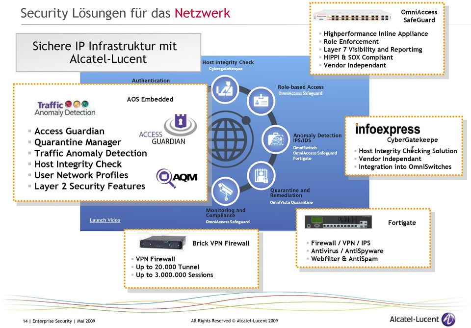 User Network Profiles Layer 2 Security Features CyberGatekeepe r Host Integrity Checking Solution Vendor Independant Integration into OmniSwitches Fortigate VPN