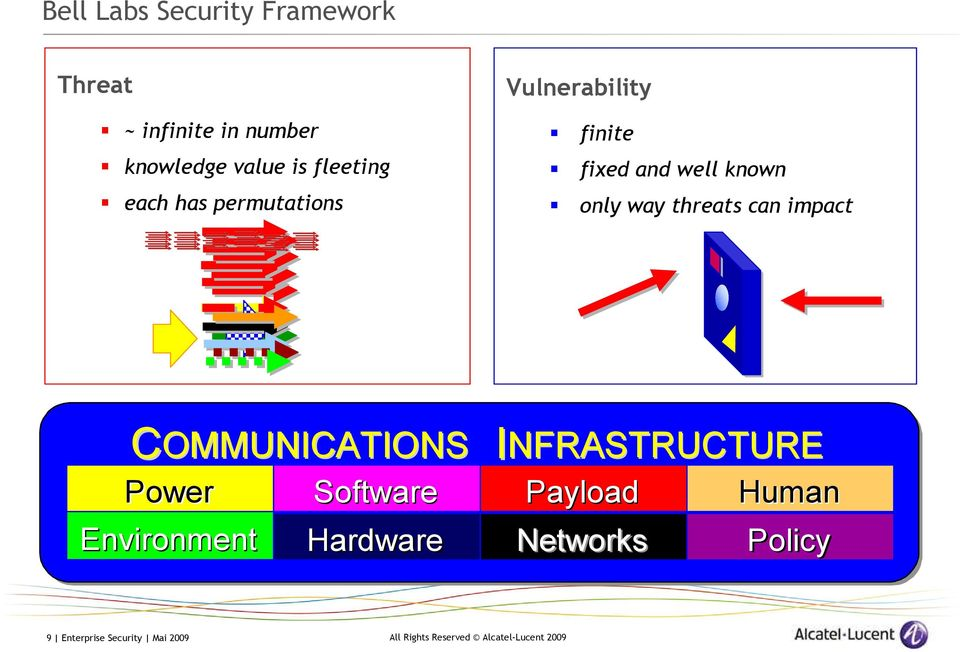only way threats can impact COMMUNICATIONS INFRASTRUCTURE Power Software