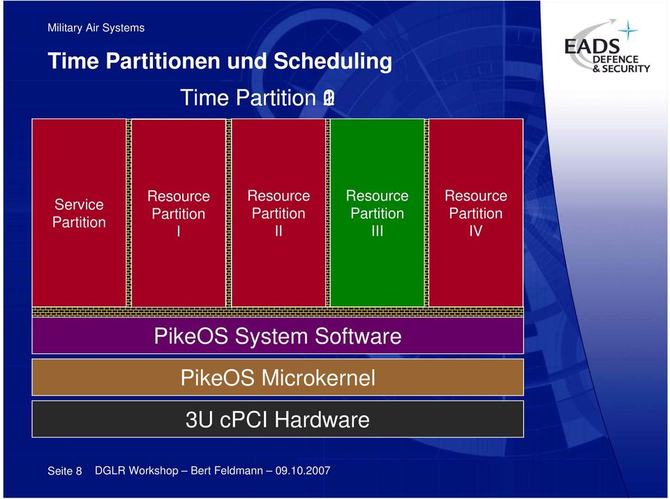 Software PikeOS Microkernel 3U cpci