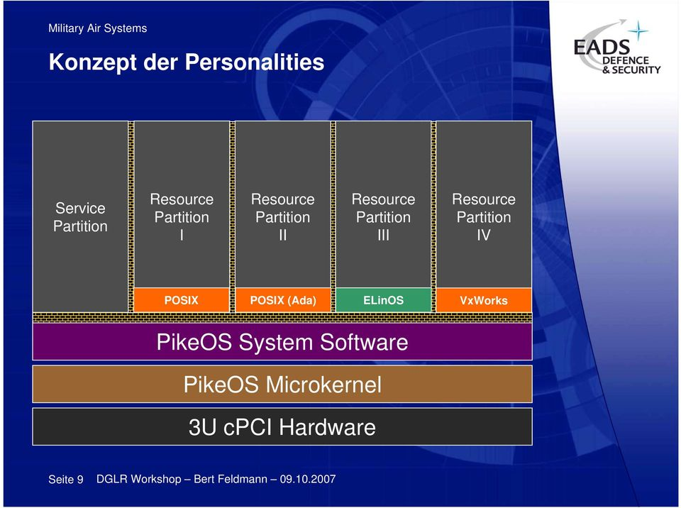 System Software PikeOS Microkernel 3U cpci