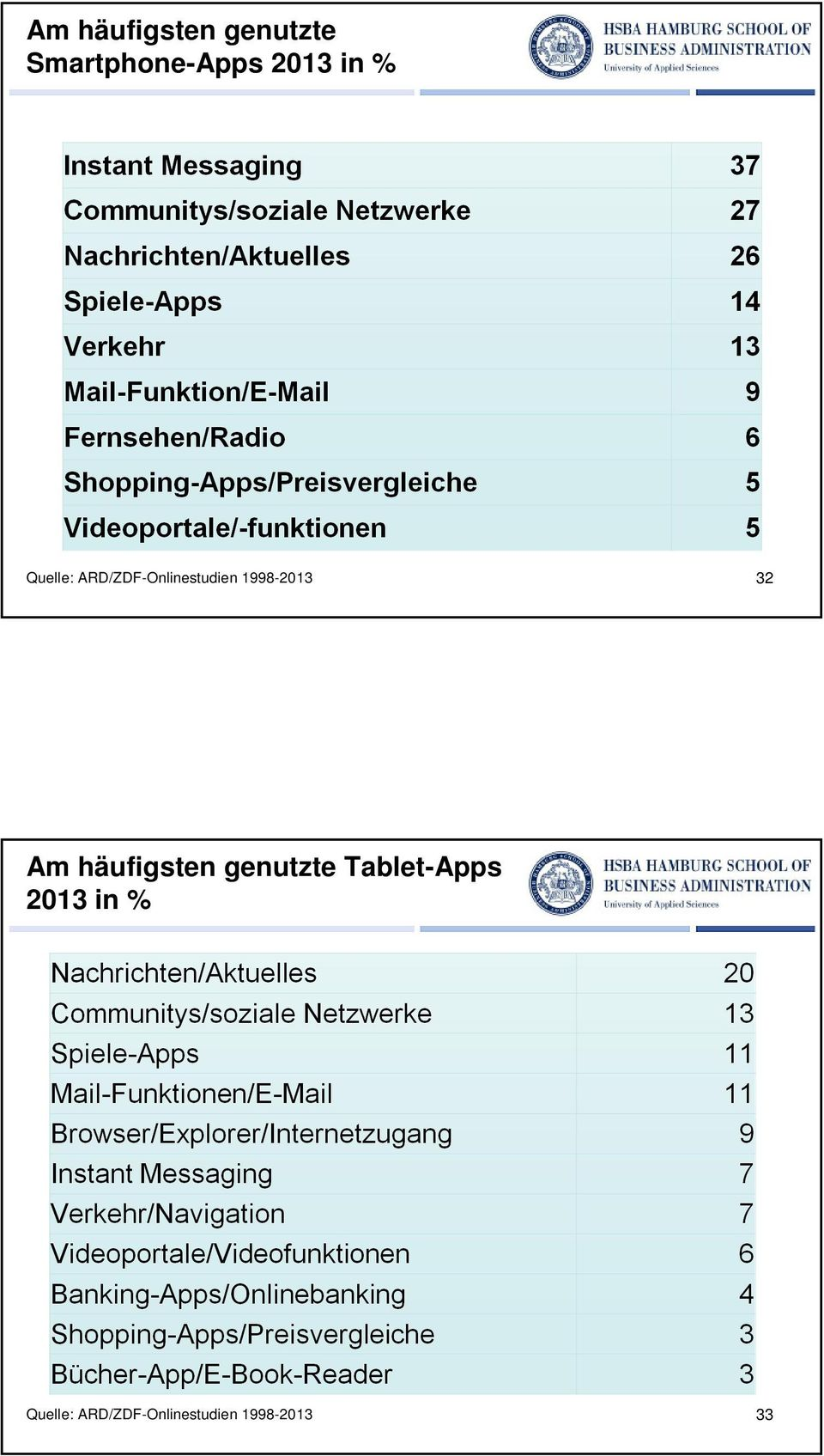 % 32  Tablet-Apps 2013