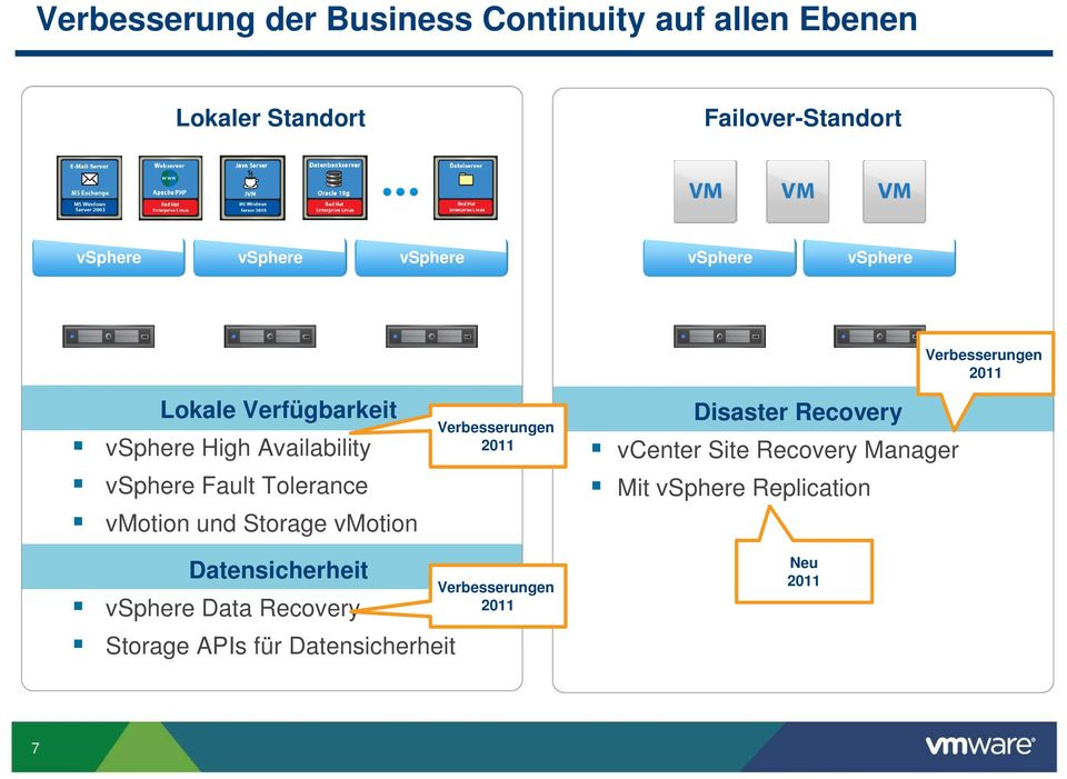 Storage vmotion Verbesserungen 2011 Disaster Recovery vcenter Site Recovery Manager Mit vsphere Replication