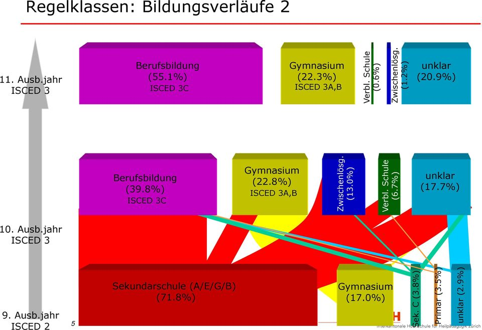 8%) ISCED 3C Gymnasium (22.8%) ISCED 3A,B (13.0%) Verbl. Schule (6.7%) (17.7%) 10. Ausb.