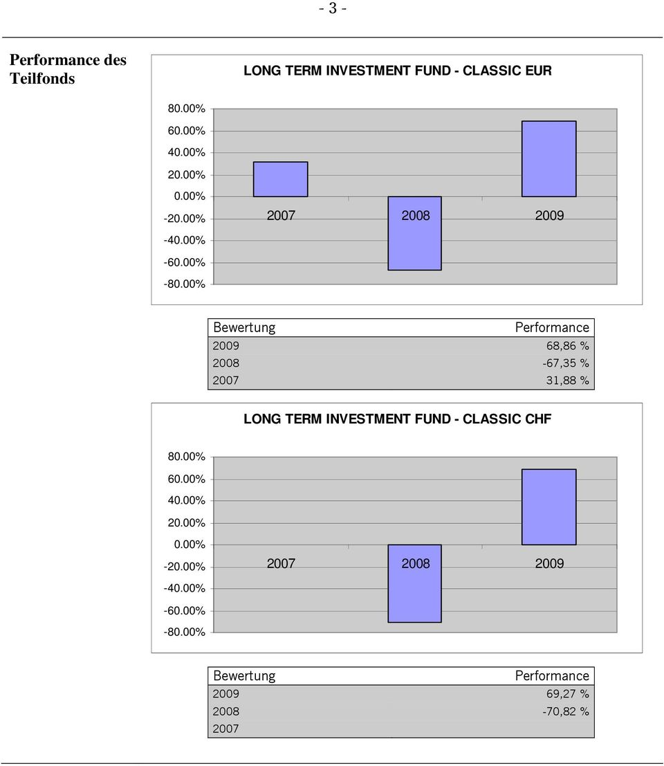 00% Bewertung Performance 2009 68,86 % 2008-67,35 % 2007 31,88 % LONG TERM INVESTMENT FUND -