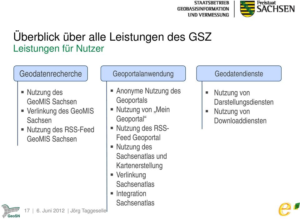 Juni 2012 Jörg Taggeselle Anonyme Nutzung des Geoportals Nutzung von Mein Geoportal Nutzung des RSS- Feed Geoportal