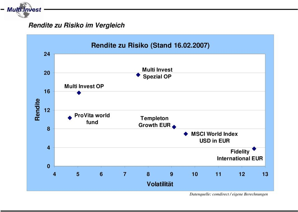 world fund Templeton Growth EUR MSCI World Index USD in EUR Fidelity