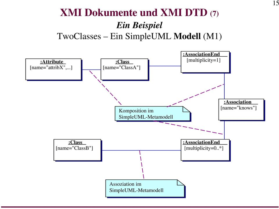 "[multiplicity=1] Komposition im SimpleUML-Metamodell :Association [name=""knows""]"