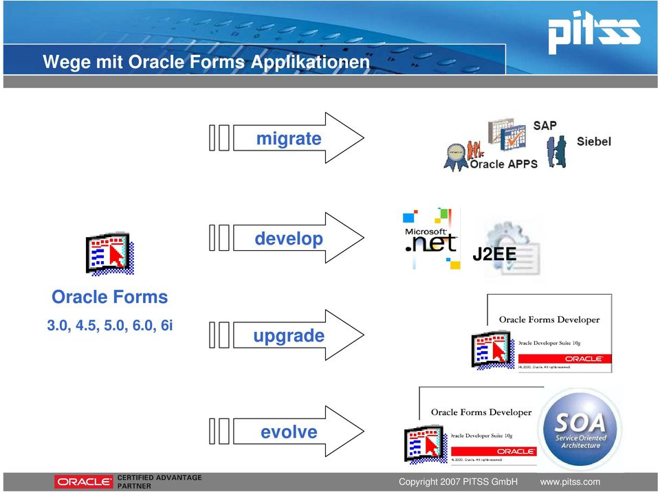 develop J2EE Oracle Forms