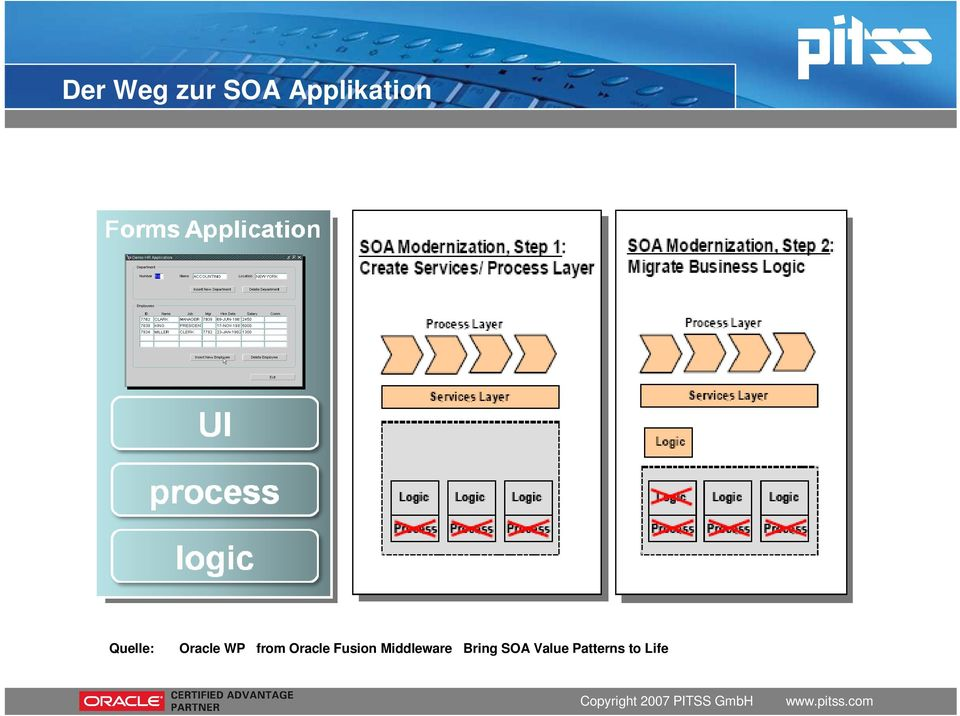 WP from Oracle Fusion