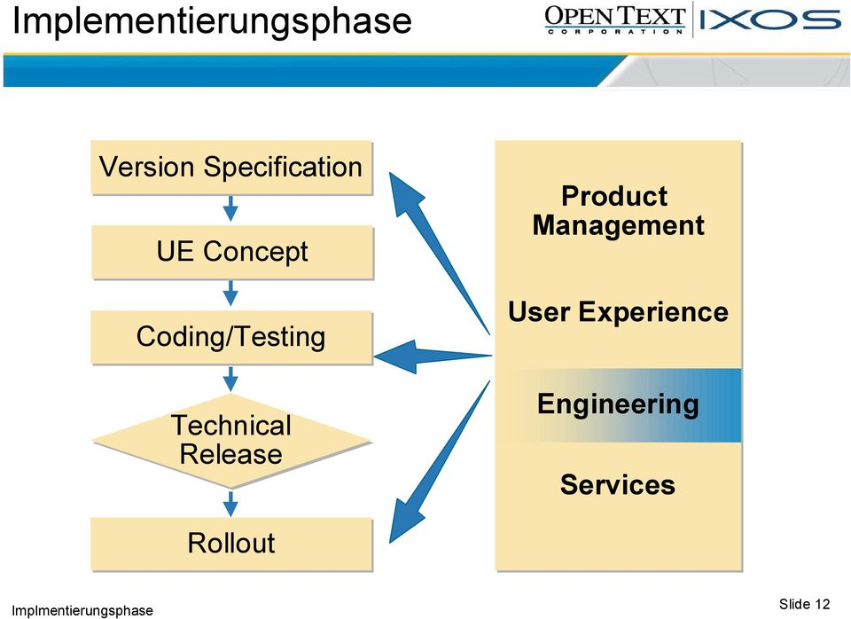 Product Management User Experience
