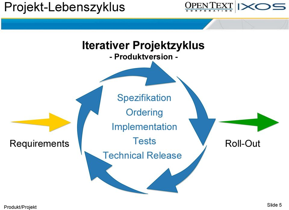 Requirements Spezifikation Ordering