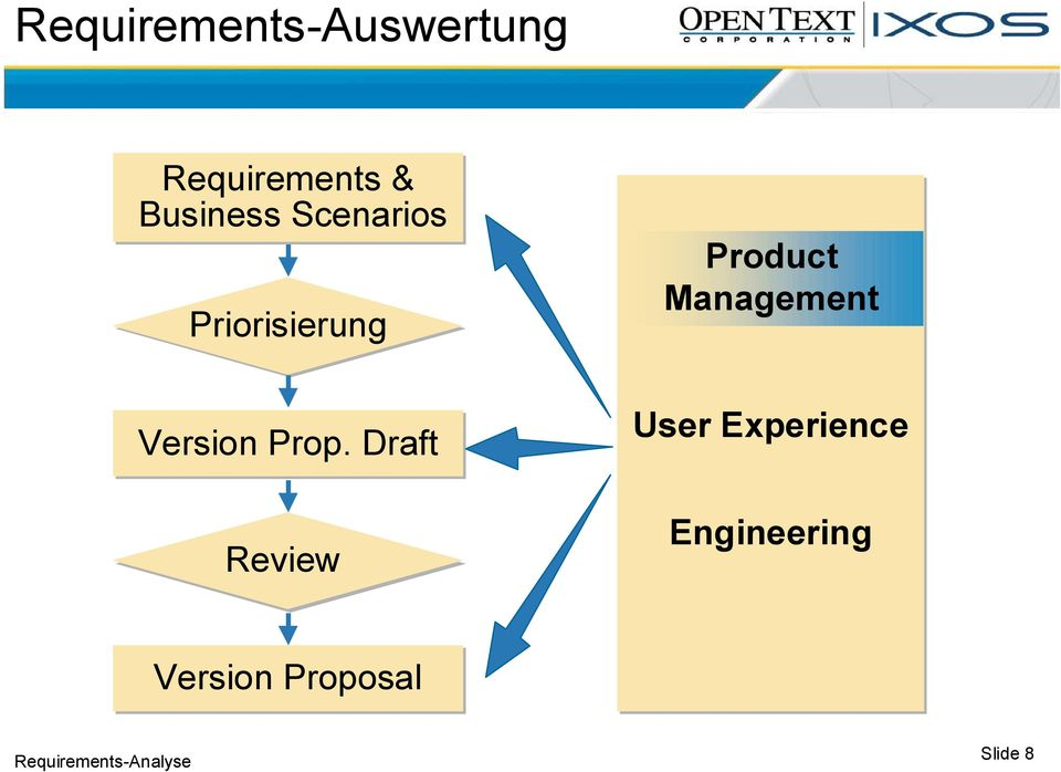 Draft Review Product Management User Experience