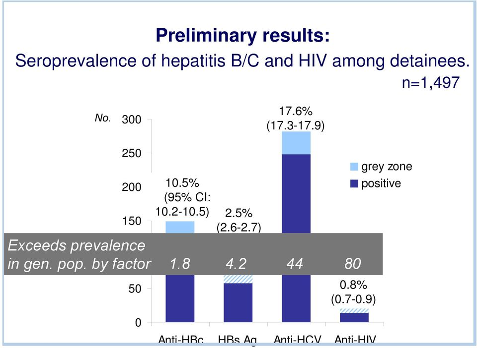 5% (95% CI: 10.2-10.5) 2.5% (2.6-2.7) Exceeds prevalence 100 in gen. pop.