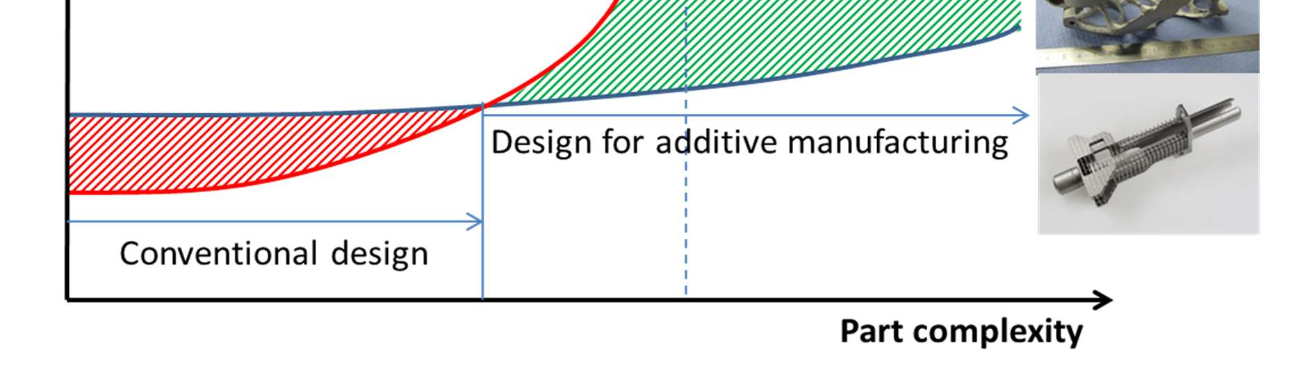 Complexity for free Redesign for Additive Manufacturing Nearly unlimited Scope of Design new
