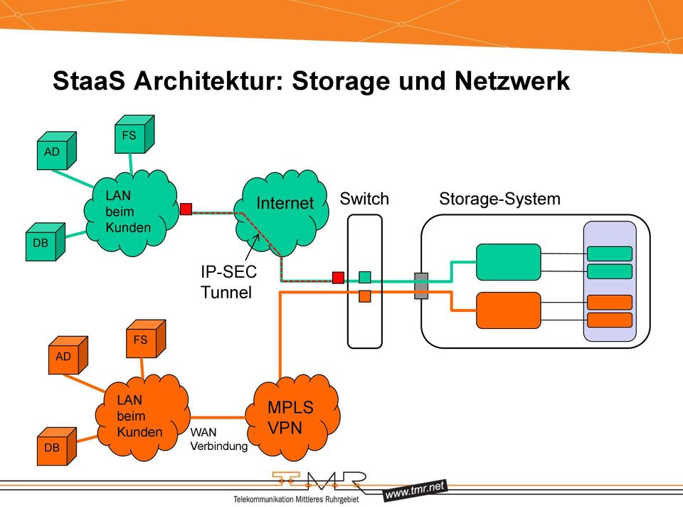 Switch Storage-System IP-SEC Tunnel AD