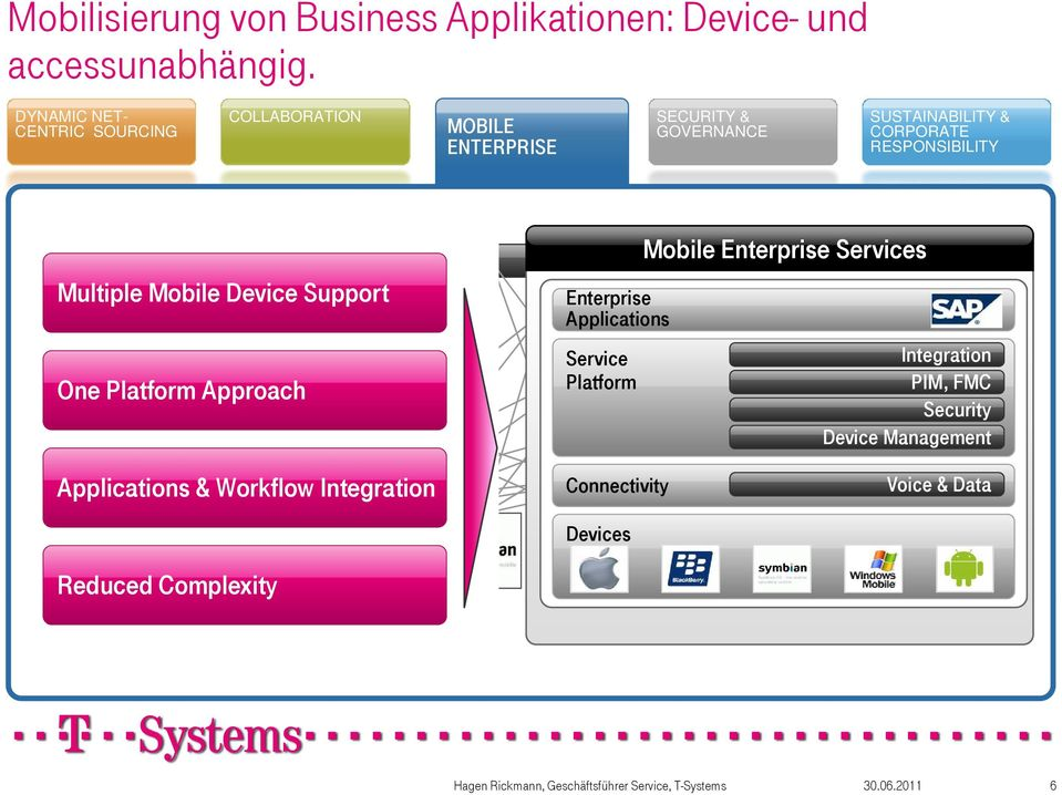 Approach Applications & Workflow Integration Integration Enterprise Services Enterprise Applications PIM, FMC