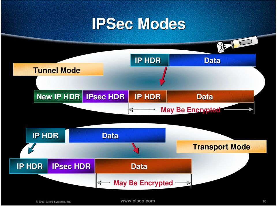 Be Encrypted IP HDR Data Transport