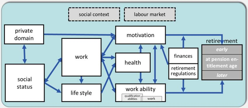 2. What keeps older people working? The lida conceptual framework on work, age and employment Summary: Retirement is complex, is a process, is individual AND has a strong structural component.