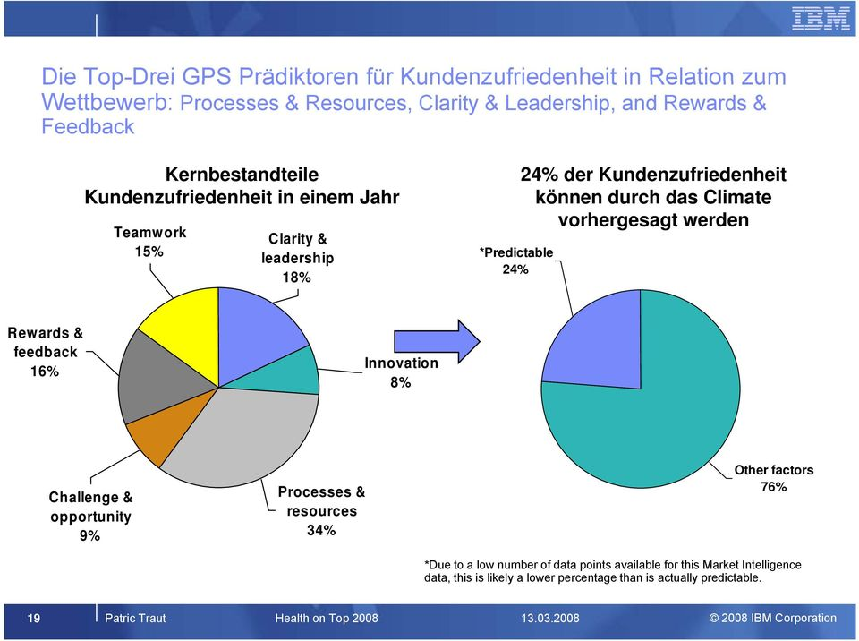 Climate vorhergesagt werden Rewards & feedback 16% Innovation 8% Challenge & opportunity 9% Processes & resources 34% Other factors 76% *Due to a low number