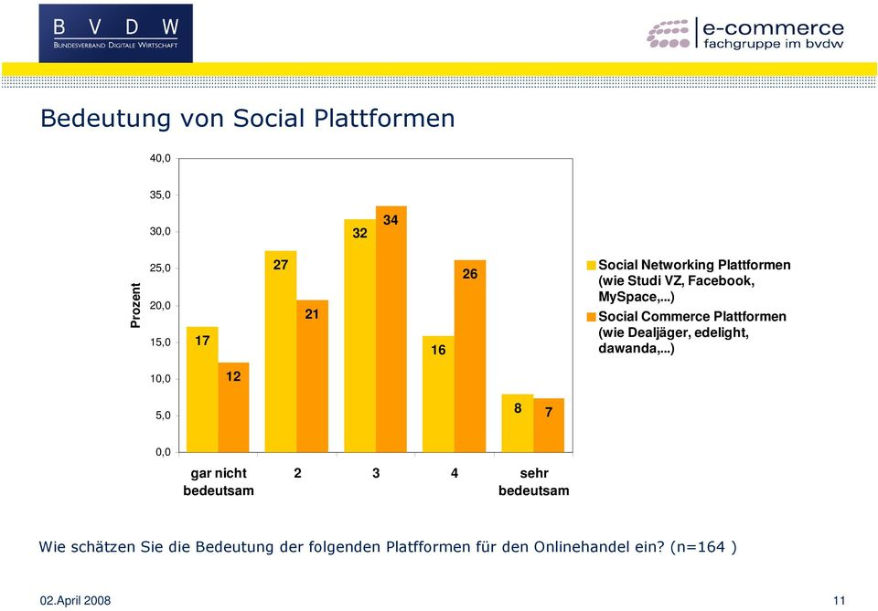 ..) Social Commerce Plattformen (wie Dealjäger, edelight, dawanda,.
