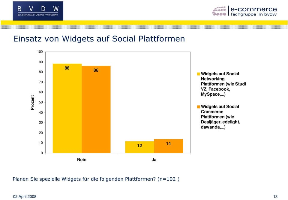 ..) Widgets auf Social Commerce Plattformen (wie Dealjäger, edelight, dawanda,.
