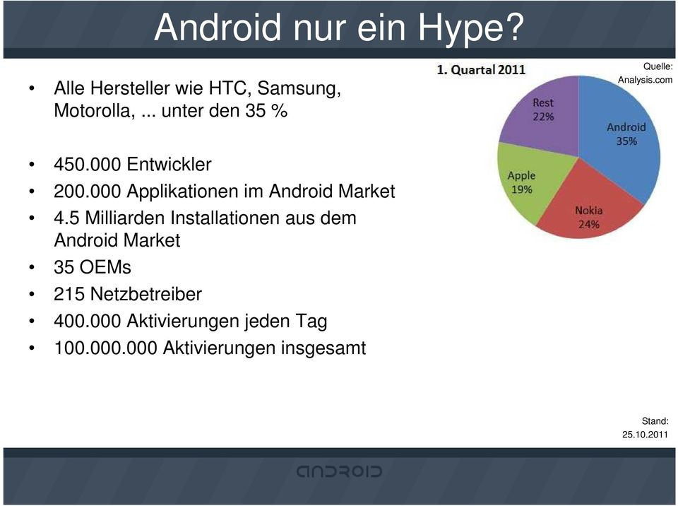 000 Applikationen im Android Market 4.