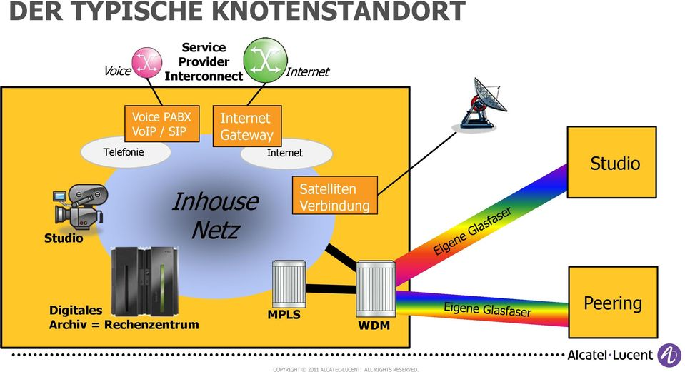 SIP Internet Gateway Inhouse Netz Internet Satelliten