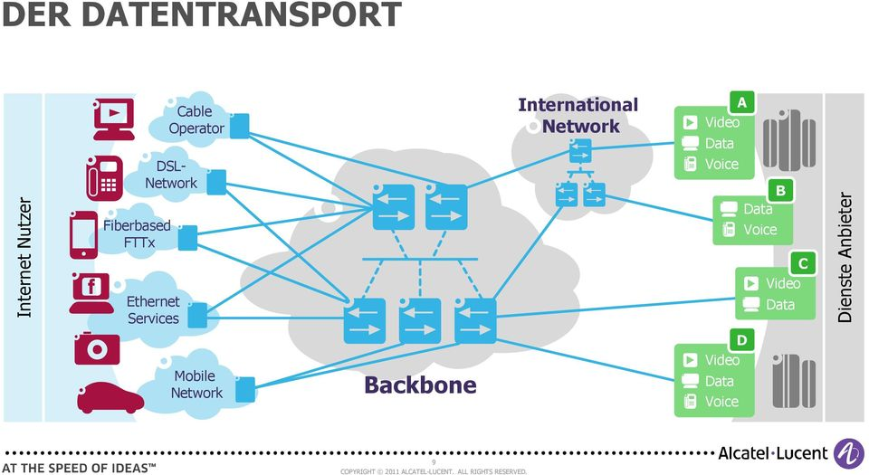 Backbone International Network A Video Data Voice B Data