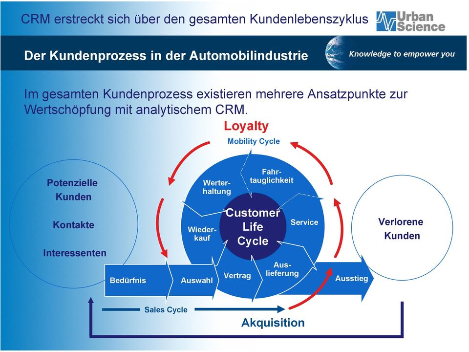Loyalty Mobility Cycle Potenzielle Kunden Kontakte Interessenten Bedürfnis Auswahl Customer Life Cycle