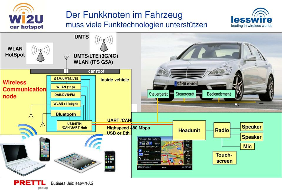 DAB/DVB/FM inside vehicle Steuergerät Steuergerät Bedienelement WLAN (11abgn) Bluetooth