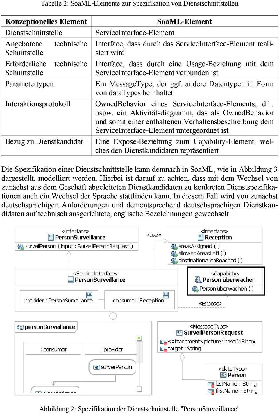 Usage-Beziehung mit dem ServiceInterface-Element verbunden ist Ein MessageType, der ggf. andere Datentypen in Form von datatypes beinhaltet OwnedBehavior eines ServiceInterface-Elements, d.h. bspw.