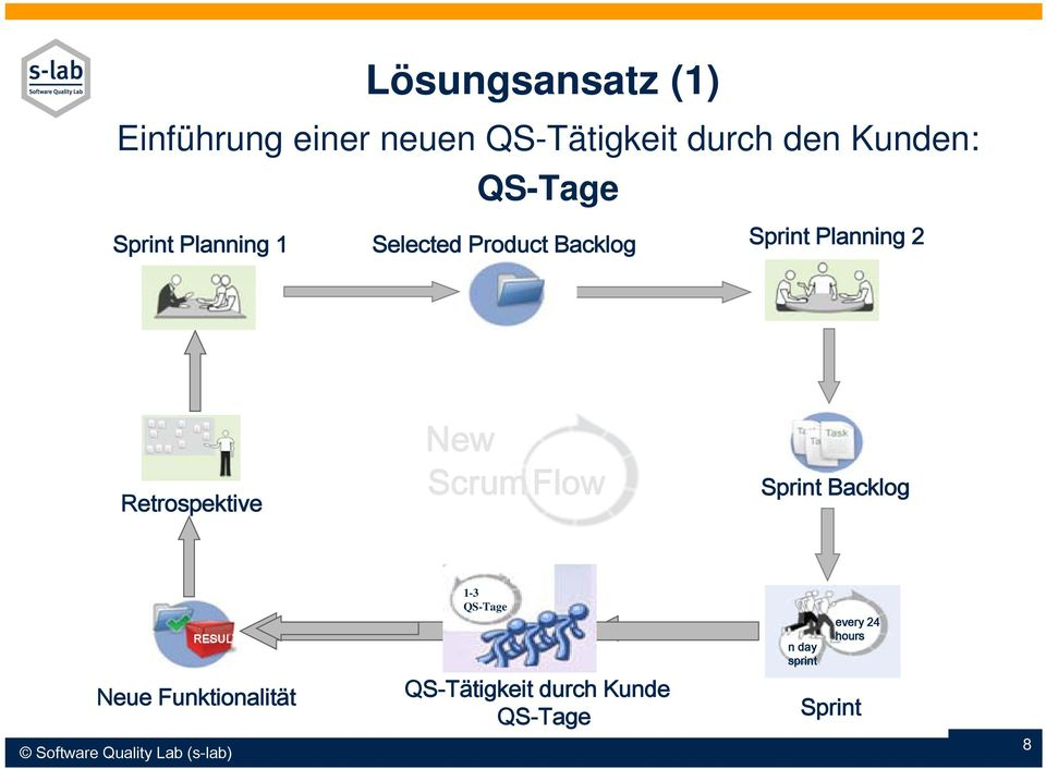 Scrum Flow Sprint Backlog RESULT Neue Funktionalität Software Quality Lab