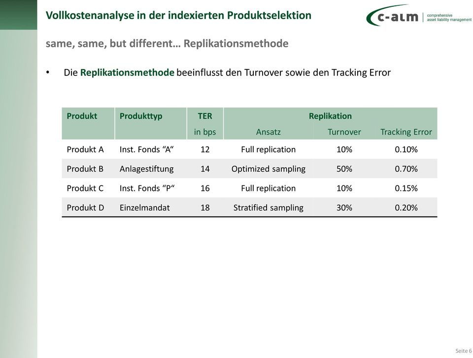 Turnover Tracking Error Produkt A Inst. Fonds A 12 Full replication 10% 0.