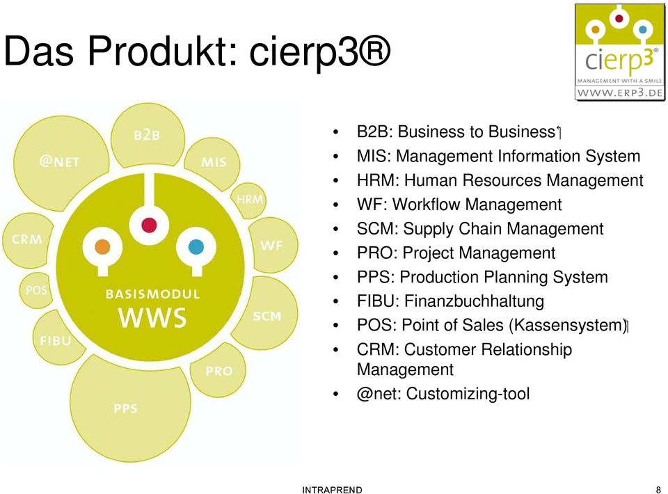Project Management PPS: Production Planning System FIBU: Finanzbuchhaltung POS: Point