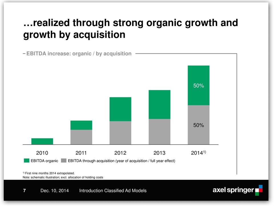 acquisition (year of acquisition / full year effect) 2014 1) 1) First nine months