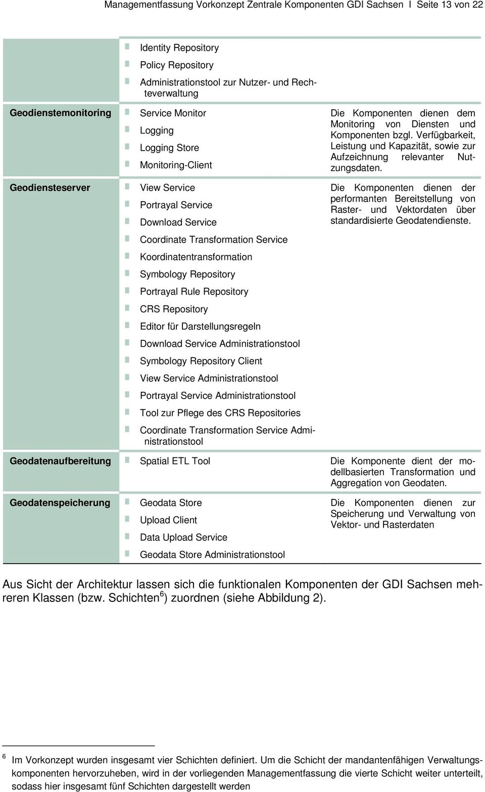 Repository Portrayal Rule Repository CRS Repository Editor für Darstellungsregeln Download Service Administrationstool Symbology Repository Client View Service Administrationstool Portrayal Service