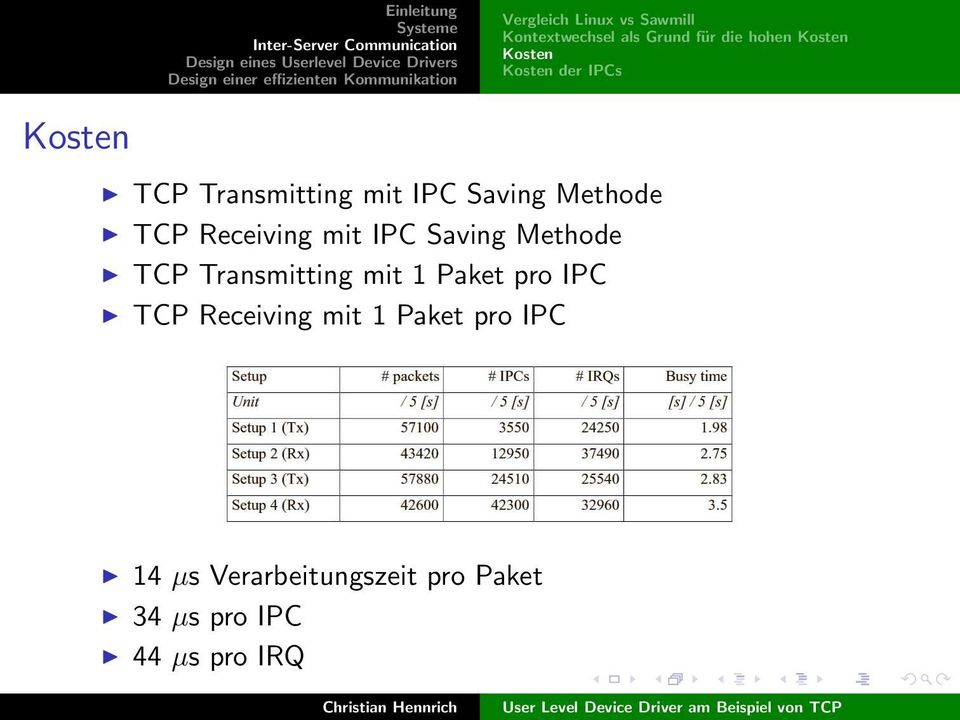 Receiving mit IPC Saving Methode TCP Transmitting mit 1 Paket pro IPC TCP